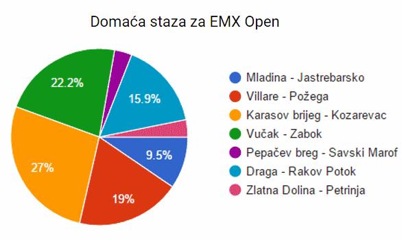 EMX staza