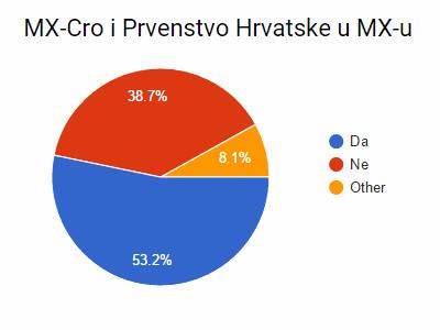 MX-Cro i PH